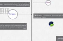 Historique des Banques en ligne